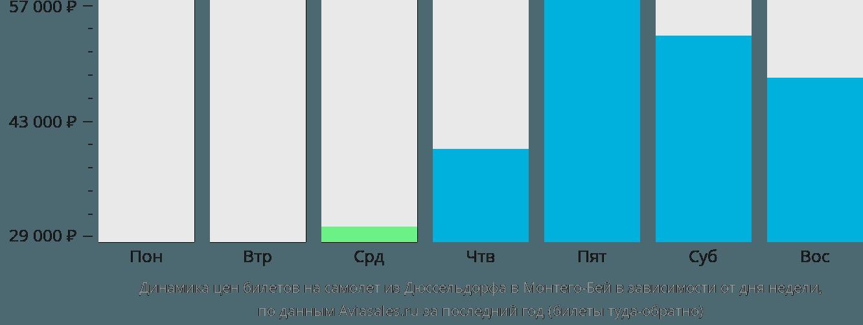 Динамика цен билетов на самолет из Дюссельдорфа в Монтего-Бей в зависимости от дня недели
