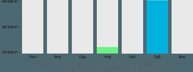 Динамика цен билетов на самолет из Дюссельдорфа в Махачкалу в зависимости от дня недели