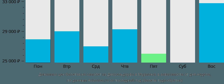 Динамика цен билетов на самолет из Дюссельдорфа в Мурманск в зависимости от дня недели