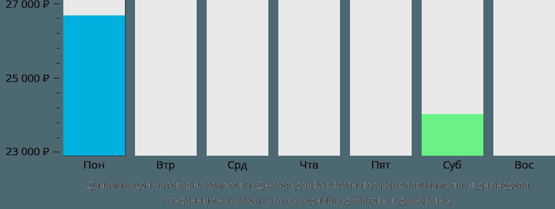 Динамика цен билетов на самолет из Дюссельдорфа в Магнитогорск в зависимости от дня недели