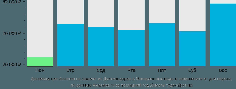 Динамика цен билетов на самолет из Дюссельдорфа в Минеральные воды в зависимости от дня недели