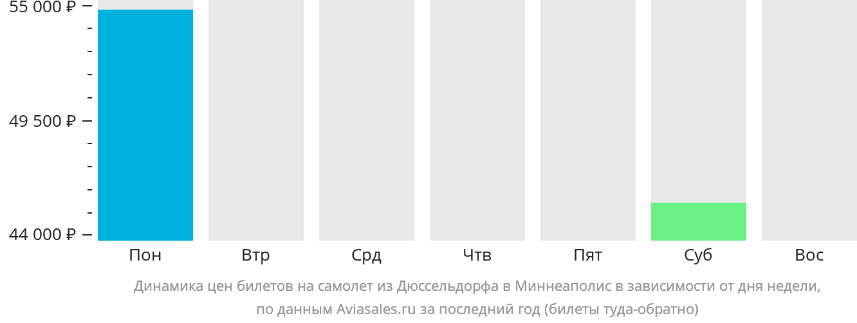 Динамика цен билетов на самолет из Дюссельдорфа в Миннеаполис в зависимости от дня недели