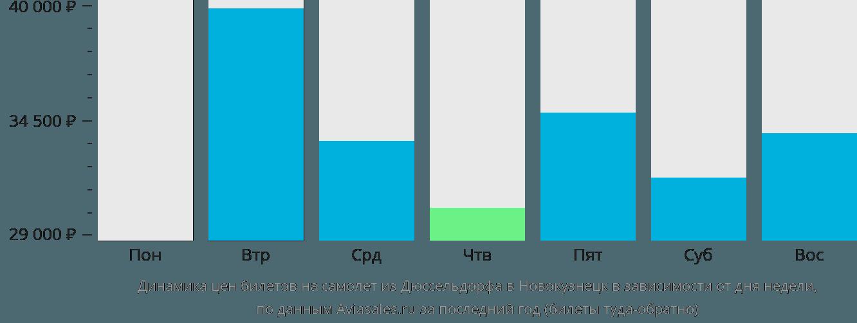 Динамика цен билетов на самолет из Дюссельдорфа в Новокузнецк в зависимости от дня недели