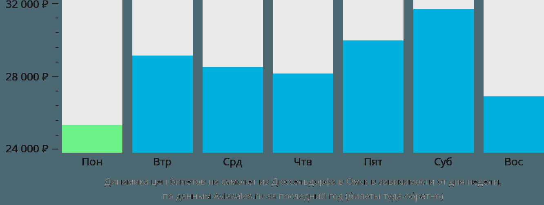 Динамика цен билетов на самолёт из Дюссельдорфа в Омск в зависимости от дня недели