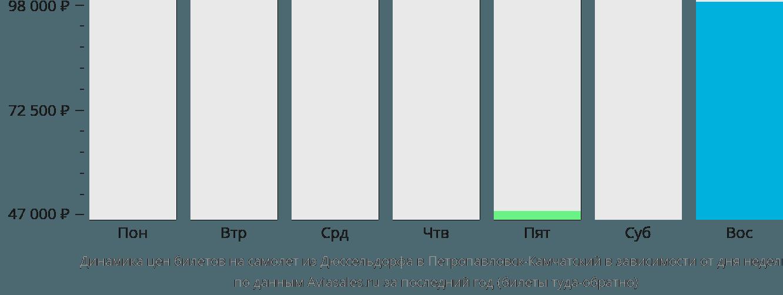 Динамика цен билетов на самолёт из Дюссельдорфа в Петропавловск-Камчатский в зависимости от дня недели