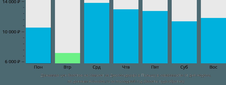 Динамика цен билетов на самолет из Дюссельдорфа в Польшу в зависимости от дня недели