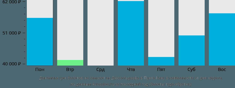 Динамика цен билетов на самолет из Дюссельдорфа в Пунта-Кану в зависимости от дня недели