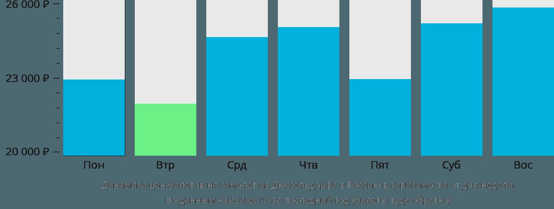 Динамика цен билетов на самолёт из Дюссельдорфа в Россию в зависимости от дня недели