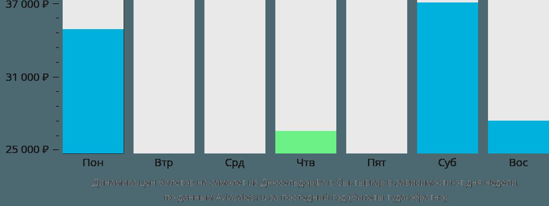 Динамика цен билетов на самолет из Дюссельдорфа в Сыктывкар в зависимости от дня недели