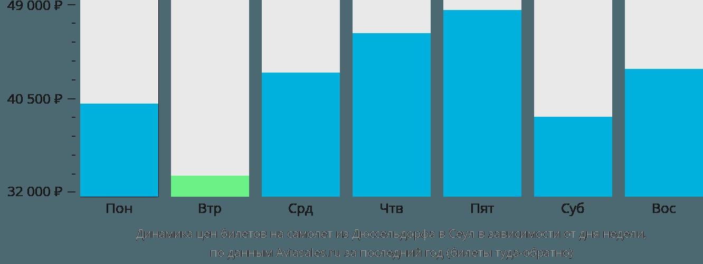 Динамика цен билетов на самолёт из Дюссельдорфа в Сеул в зависимости от дня недели