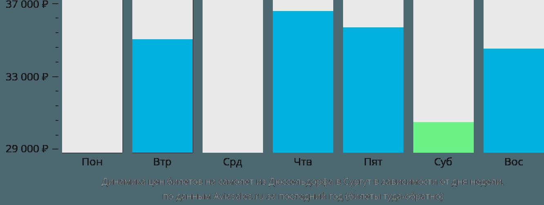 Динамика цен билетов на самолет из Дюссельдорфа в Сургут в зависимости от дня недели
