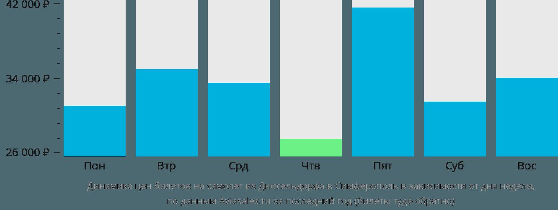 Динамика цен билетов на самолет из Дюссельдорфа в Симферополь в зависимости от дня недели