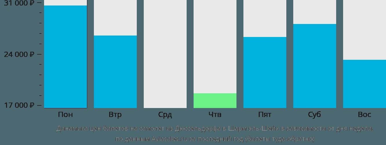 Динамика цен билетов на самолет из Дюссельдорфа в Шарм-эль-Шейх в зависимости от дня недели
