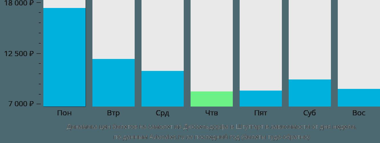 Динамика цен билетов на самолет из Дюссельдорфа в Штутгарт в зависимости от дня недели