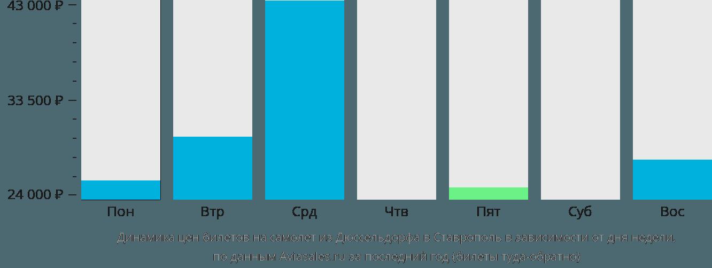 Динамика цен билетов на самолёт из Дюссельдорфа в Ставрополь в зависимости от дня недели