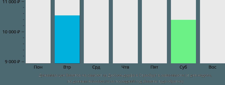 Динамика цен билетов на самолет из Дюссельдорфа в Страсбург в зависимости от дня недели