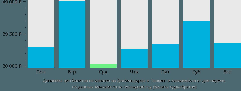 Динамика цен билетов на самолет из Дюссельдорфа в Ташкент в зависимости от дня недели
