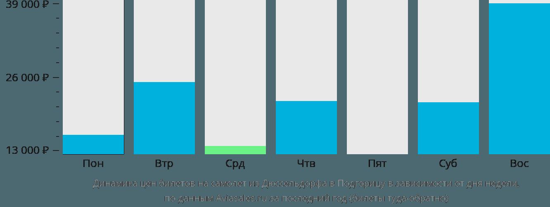 Динамика цен билетов на самолет из Дюссельдорфа в Подгорицу в зависимости от дня недели