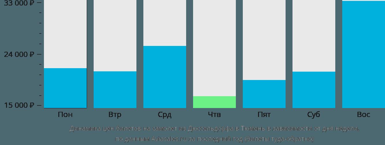 Динамика цен билетов на самолет из Дюссельдорфа в Тюмень в зависимости от дня недели
