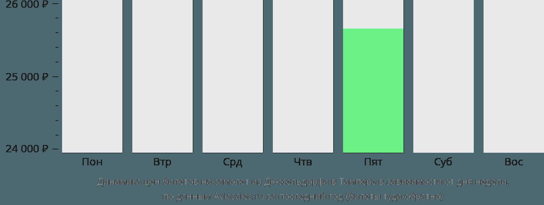 Динамика цен билетов на самолет из Дюссельдорфа в Тампере в зависимости от дня недели