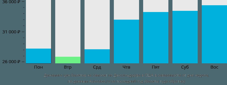 Динамика цен билетов на самолет из Дюссельдорфа в США в зависимости от дня недели