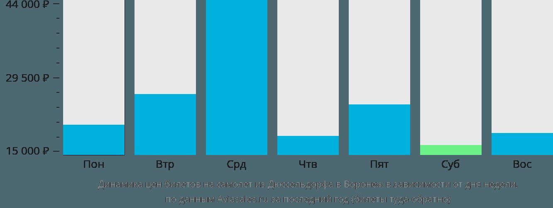 Динамика цен билетов на самолет из Дюссельдорфа в Воронеж в зависимости от дня недели