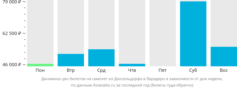 Динамика цен билетов на самолет из Дюссельдорфа в Варадеро в зависимости от дня недели
