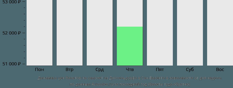 Динамика цен билетов на самолет из Дюссельдорфа в Сан-Висенти в зависимости от дня недели
