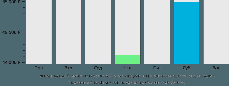 Динамика цен билетов на самолет из Дюссельдорфа в Виннипег в зависимости от дня недели