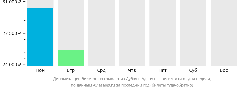 Динамика цен билетов на самолёт из Дубая в Адану в зависимости от дня недели