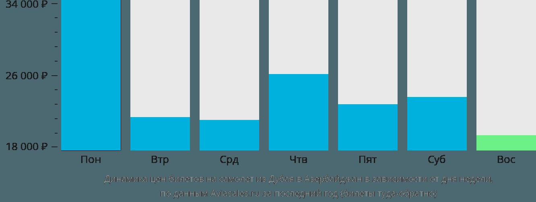 Динамика цен билетов на самолёт из Дубая в Азербайджан в зависимости от дня недели