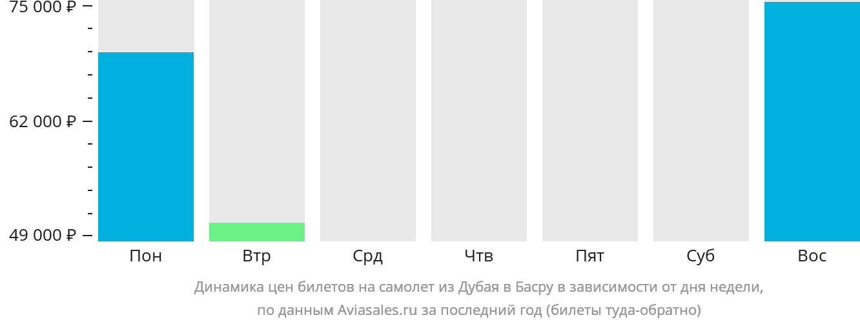 Динамика цен билетов на самолет из Дубая в Басру в зависимости от дня недели