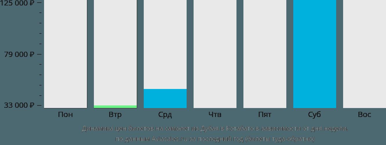 Динамика цен билетов на самолёт из Дубая в Котабато в зависимости от дня недели
