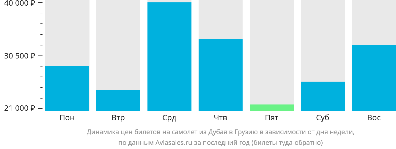 Динамика цен билетов на самолет из Дубая в Грузию в зависимости от дня недели