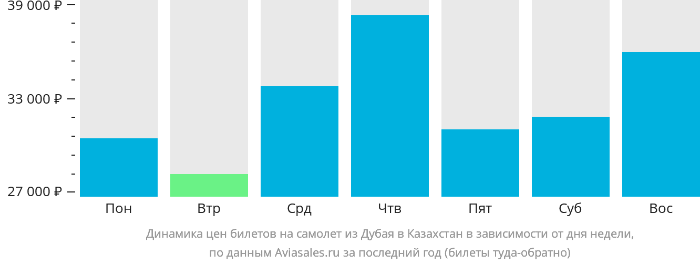 Динамика цен билетов на самолет из Дубая в Казахстан в зависимости от дня недели