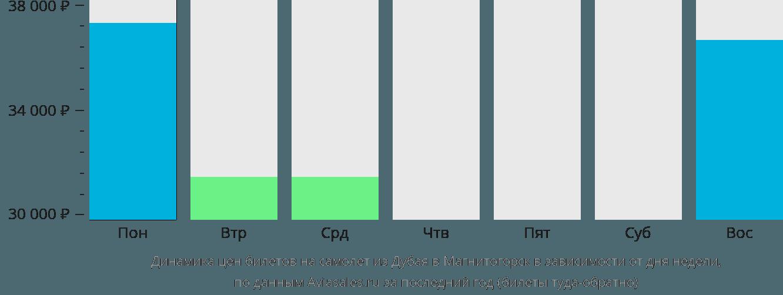 Динамика цен билетов на самолет из Дубая в Магнитогорск в зависимости от дня недели