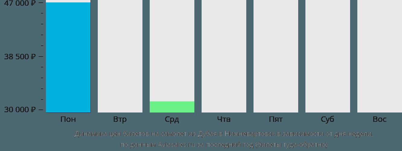 Динамика цен билетов на самолёт из Дубая в Нижневартовск в зависимости от дня недели