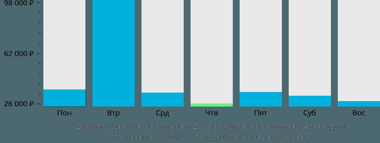 Динамика цен билетов на самолёт из Дубая в Узбекистан в зависимости от дня недели