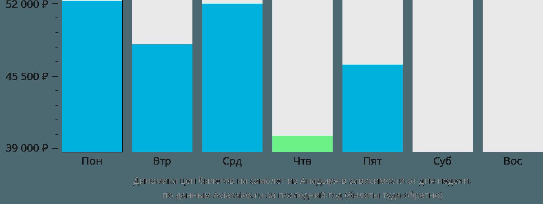 Динамика цен билетов на самолет из Анадыря в зависимости от дня недели