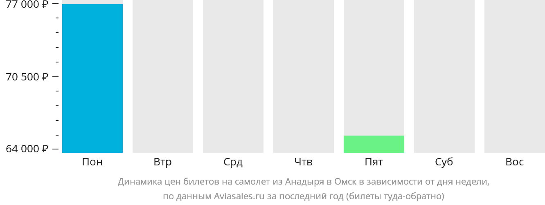 Динамика цен билетов на самолет из Анадыря в Омск в зависимости от дня недели