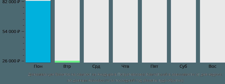 Динамика цен билетов на самолет из Анадыря в Петропавловск-Камчатский в зависимости от дня недели
