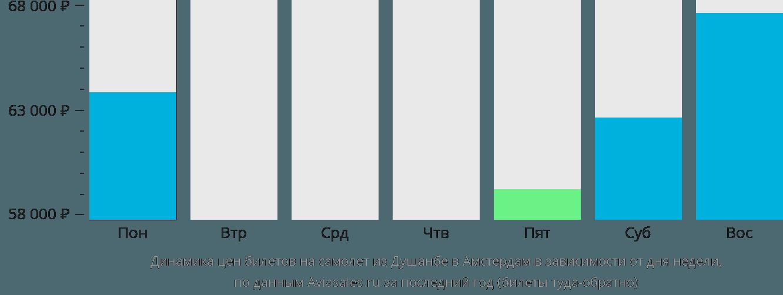 Динамика цен билетов на самолет из Душанбе в Амстердам в зависимости от дня недели