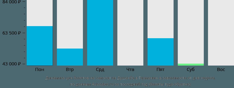 Динамика цен билетов на самолёт из Душанбе в Германию в зависимости от дня недели