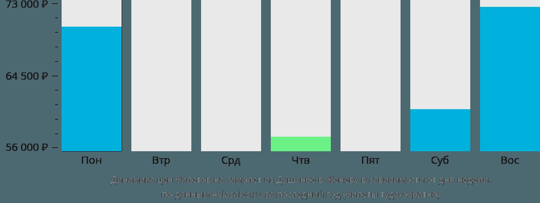 Динамика цен билетов на самолет из Душанбе в Женеву в зависимости от дня недели