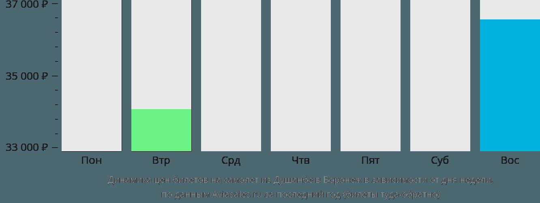 Динамика цен билетов на самолет из Душанбе в Воронеж в зависимости от дня недели