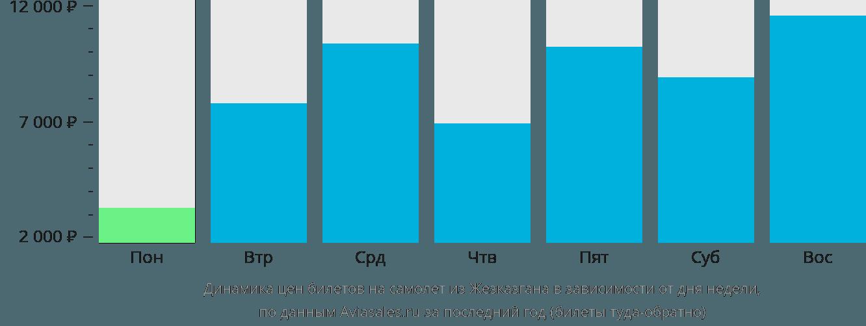 Динамика цен билетов на самолет из Жезказгана в зависимости от дня недели