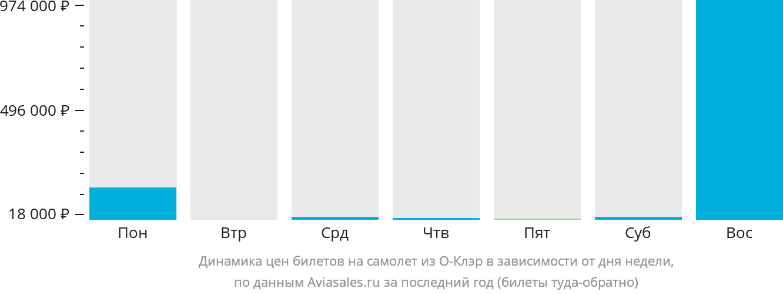 Динамика цен билетов на самолёт из О-Клэр в зависимости от дня недели