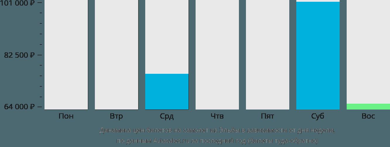 Динамика цен билетов на самолет из Эльбы в зависимости от дня недели