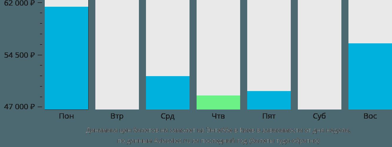 Динамика цен билетов на самолет из Энтеббе в Киев в зависимости от дня недели