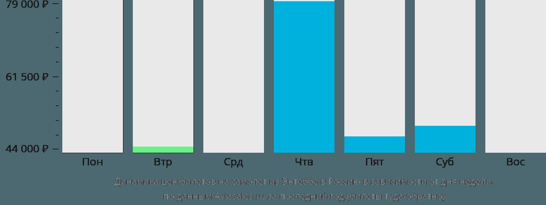 Динамика цен билетов на самолёт из Энтеббе в Россию в зависимости от дня недели